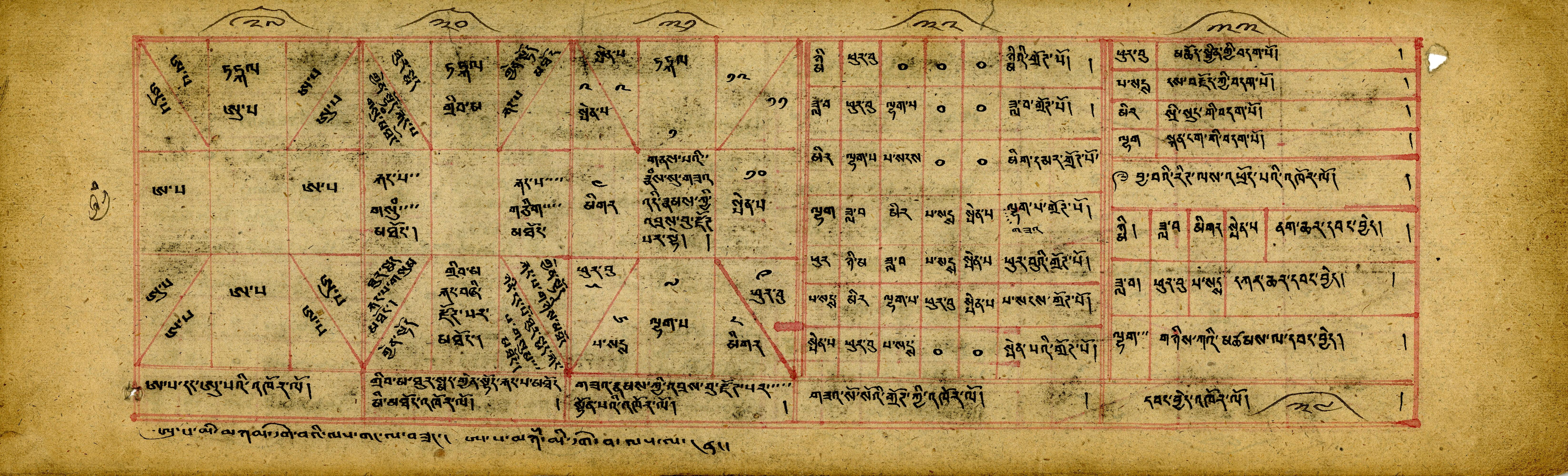 Mongolian Planetary Chart